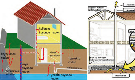 Binalarda Radon ve Sağlık Üzerindeki Etkileri